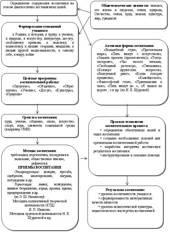 Схема организации воспитательного процесса.